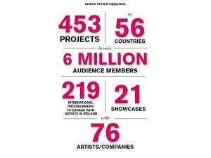 CULTURE IRELAND  - AUDIENCES OF 6 MILLION IN 2019